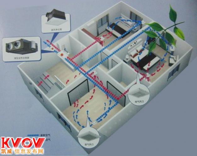 哈尔滨新风系统专业方案设计与安装