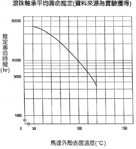 温升对利明电机寿命的影响