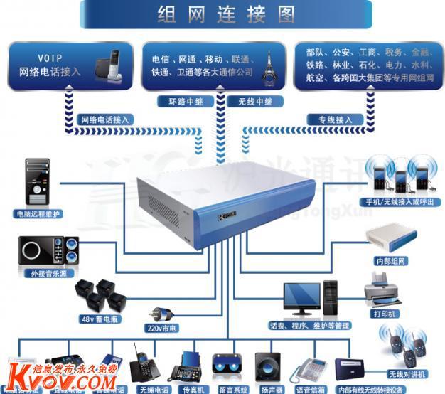 东莞集团电话,东莞程控电话交换机,厂家维修销售