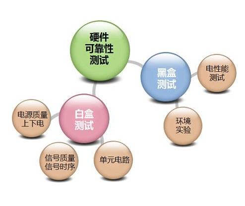 北京軟件測試服務