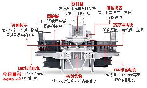 供求信息        5x制砂机的工作原理:物料可直接进入转子经离心加速
